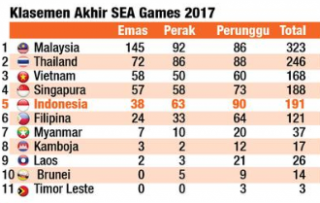 SEA Games 2017, Prestasi Terburuk Kontingen Indonesia